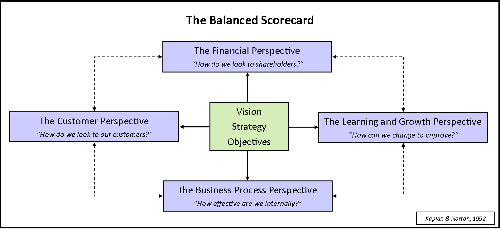 Balanced Scorecard | Cowan Global Website