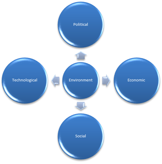 Social and Political Implications of Technology